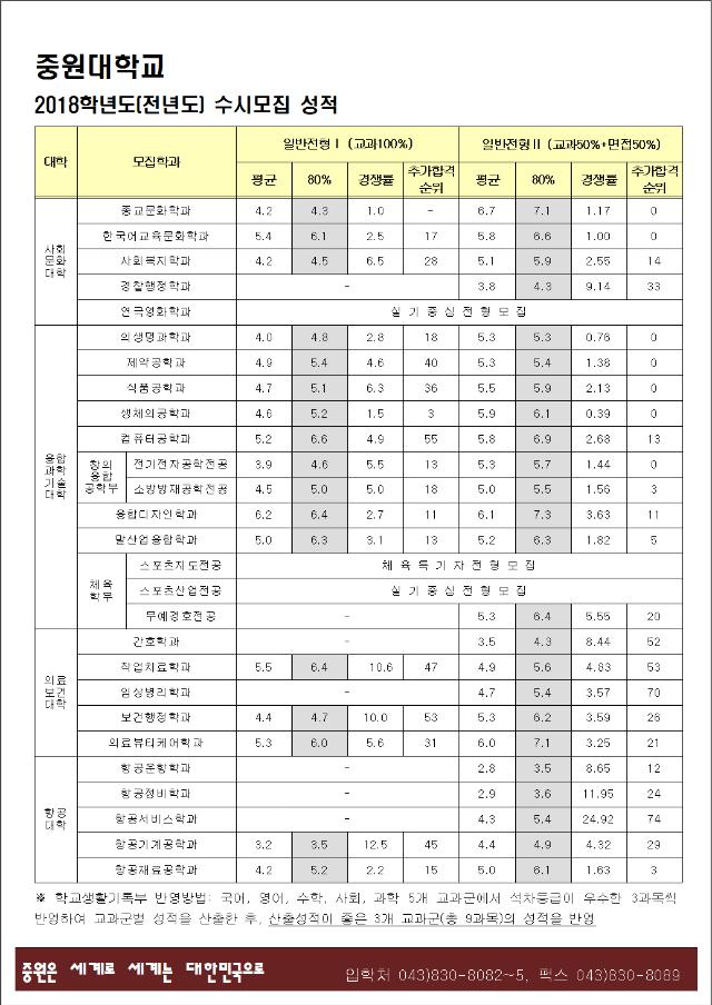 2018학년도 신입학 수시모집 입시결과.PNG