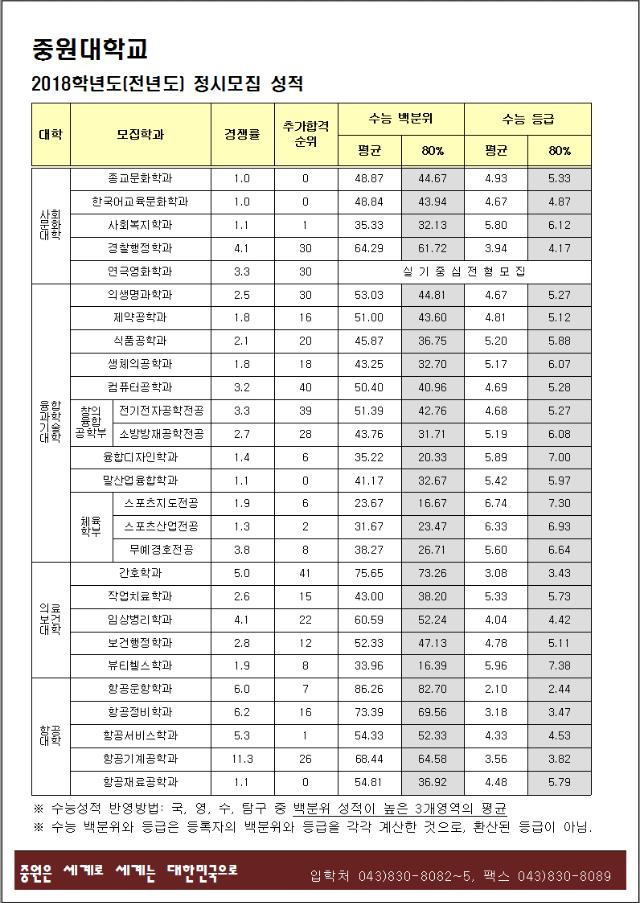 2018학년도 신입학 정시모집 입시결과.PNG