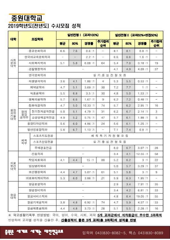 2019학년도 신입학 입시결과 (수시,정시)190701_1.png