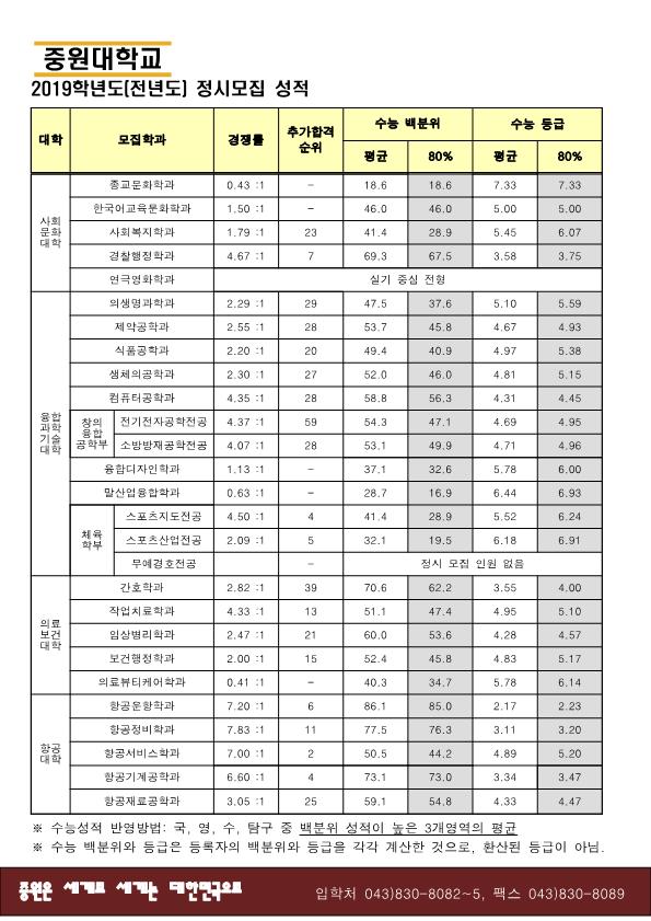 2019학년도 신입학 입시결과 (수시,정시)190701_2.png